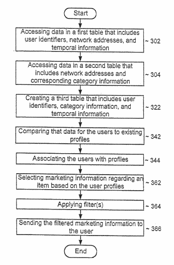Method for click-stream analysis using web directory reverse categorization