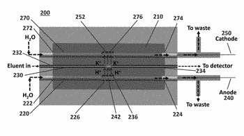 Electrodialytic capillary suppressor for suppressed conductometric ion chromatography