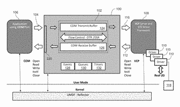 Systems and methods for implementing a user mode virtual serial communications port emulator