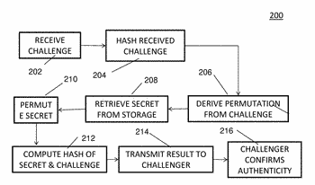 Cryptographic side channel resistance using permutation networks