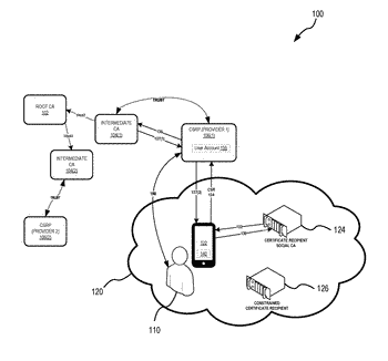System and method for a dynamic-pki for a social certificate authority