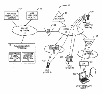 Automatic call initiation in response to selecting tags in electronic documents and applications