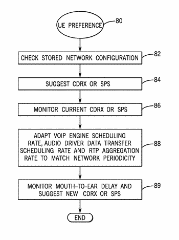 Matching user equipment and network scheduling periodicities