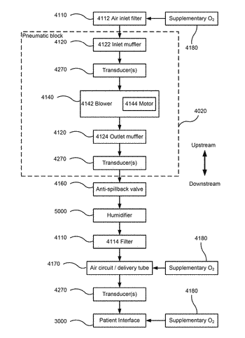 Apparatus and method for adaptive ramped control of positive airway pressure (pap)