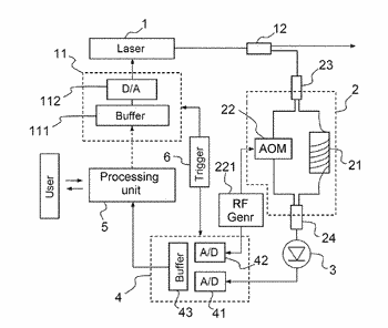 Method for measuring the frequency modulation of a laser source
