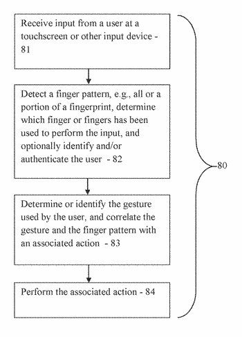 Gesture recognition and control based on finger differentiation