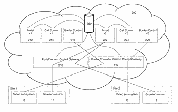 System for managing software versions in multitenant cloud ip video-telephony services