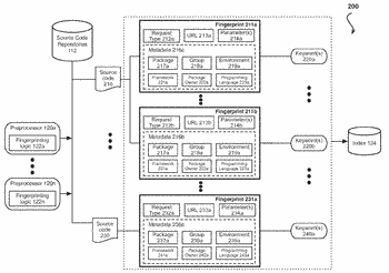 Source code mapping through context specific key word indexes and fingerprinting