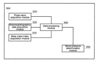 Method and apparatus for establishing a blood pressure model and method and apparatus for determining ...