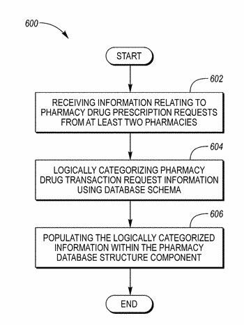Pharmacy database structure component