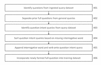 System and method for generating full questions from natural language queries