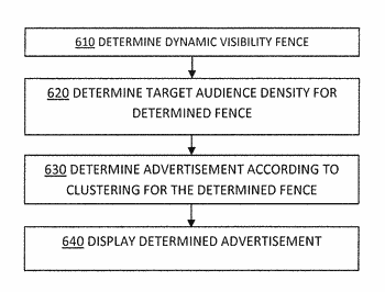 Determining advertisement content based on cluster density within dynamic visibility fence