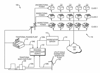 System and methods for creating dynamic nano grids and for aggregating electric power consumers to ...