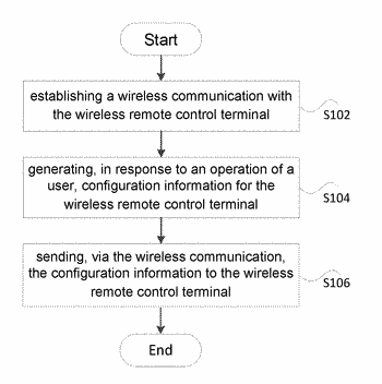 Method and apparatus for configuring wireless remote control terminal by third-party terminal
