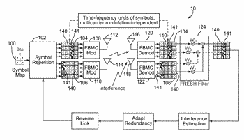 Method for jointly adapting an ofdm waveform and the demodulator for interference mitigation and harsh ...