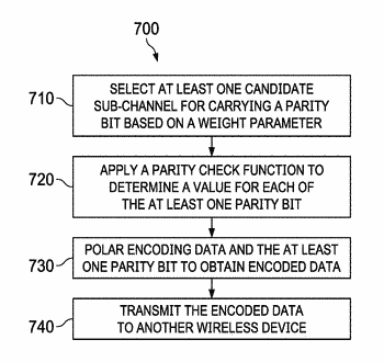 Method and apparatus for encoding data using a polar code
