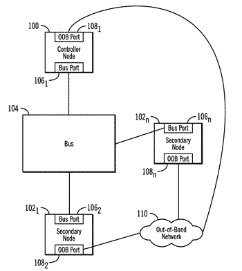 Using an out-of-band network to reconfigure a bus interface port