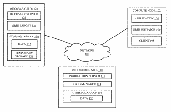 Distributed computing utilizing a recovery site