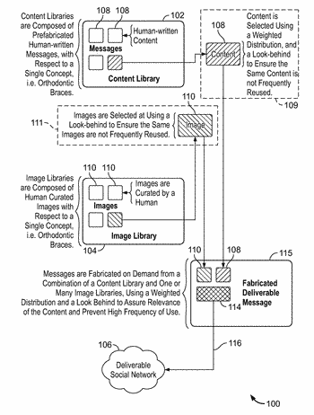 Method and system for on demand fabrication of social network messages