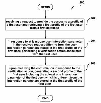 Method of and system for generating user profiles