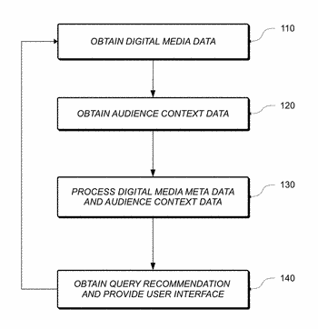 Method and system for processing data used by creative users to create media content
