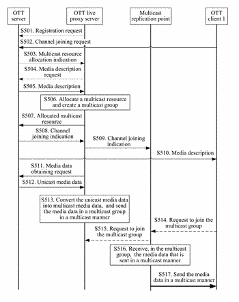 Media data live broadcast method, device, and system