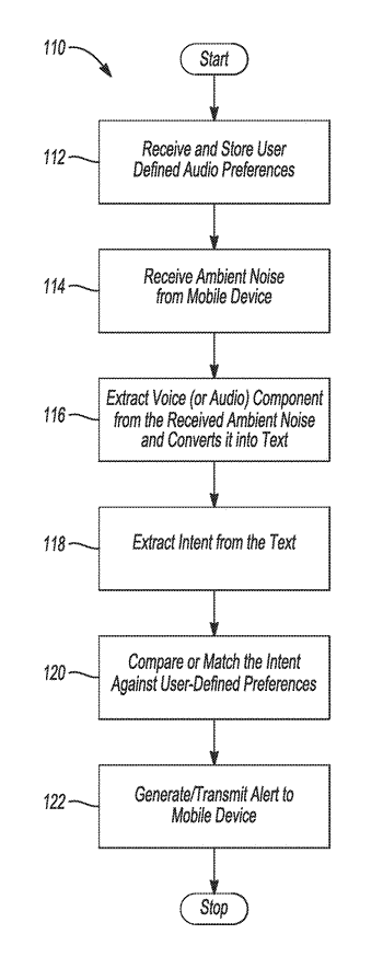 System and method for alerting a user of preference-based external sounds when listening to audio ...