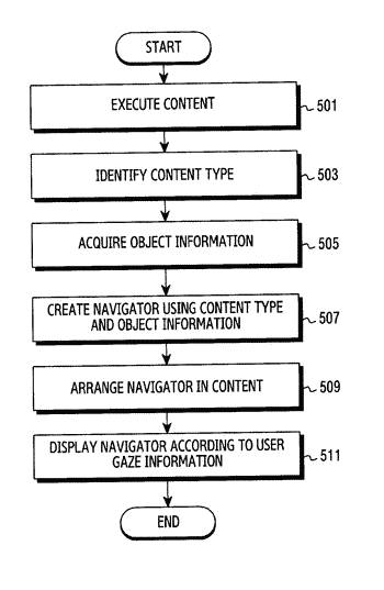Method for displaying navigator associated with content and electronic device for implementing the same