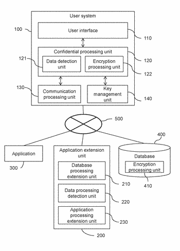 Confidential data processing system