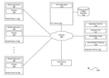 Method for inferring latent user interests based on image metadata