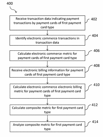 Methods and apparatus for analyzing transaction data relating to electronic commerce