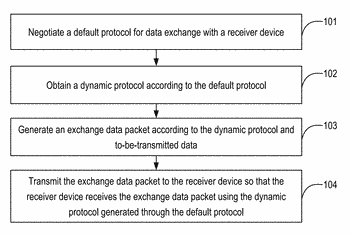 Methods, systems, apparatuses, and devices for securing network communications using multiple security protocols