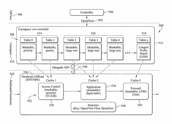 Optimization of multi-table lookups for software-defined networking systems