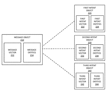 Internet cloud-hosted natural language interactive messaging system with intent determination