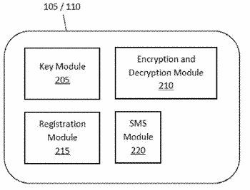 Method and system for secure sms communications