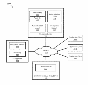 Stateless server-based encryption associated with a distribution list