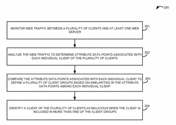 Unsupervised classification of web traffic users