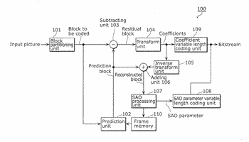 Moving picture coding method, moving picture coding apparatus, moving picture decoding method, and moving picture ...