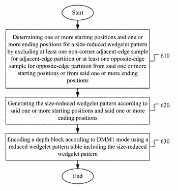 Method of lookup table size reduction for depth modelling mode in depth coding
