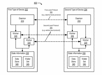 Peer-to-peer distributed computing system for heterogeneous device types
