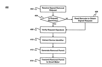 Return material authorization fulfillment system for network devices with specific cryptographic credentials