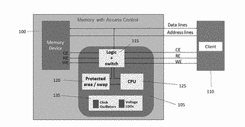 Access control for integrated circuit devices