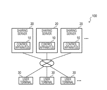Medium storing control program for sharing service, and apparatus and method therefor