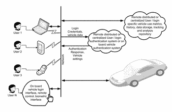 Systems for interfacing vehicles and cloud systems for providing remote diagnostics information
