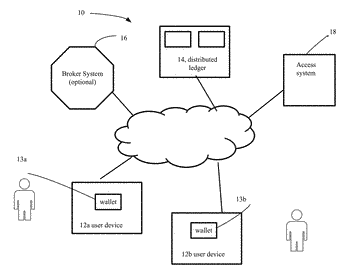 Architecture for access management