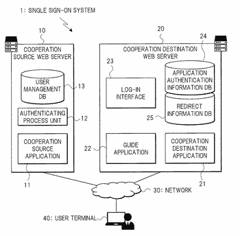 Single sign-on system and single sign-on method