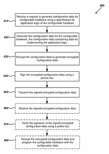 Logic repository service using encrypted configuration data