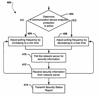 Methods and devices for protecting network endpoints