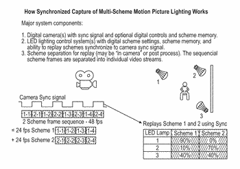 Synchronized lighting and video active lighting tracks (valt) with synchronized camera to enable multi-scheme motion ...