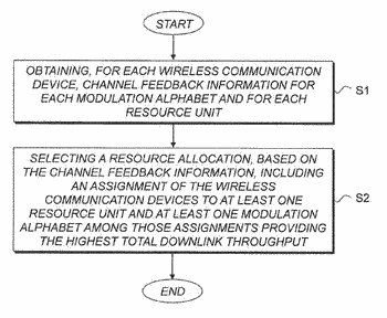 Resource allocation for downlink transmission to at least two wireless communication devices